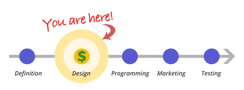 interface-design-costs