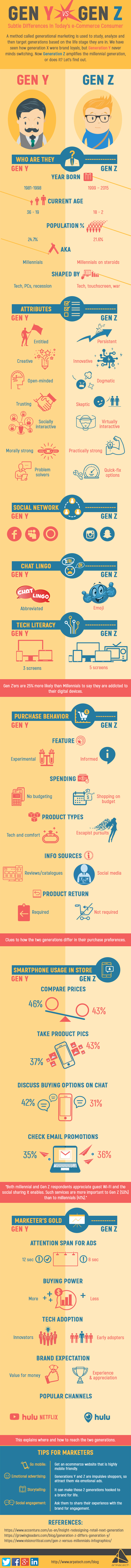 Subtle Differences Between Today's e-Commerce Consumers