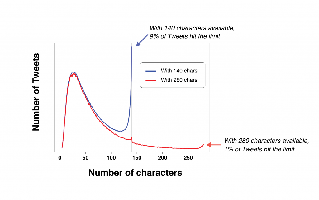 Usage Stats from People After the Increment of Tweet Character Limit