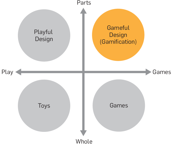 gamification vs playful design