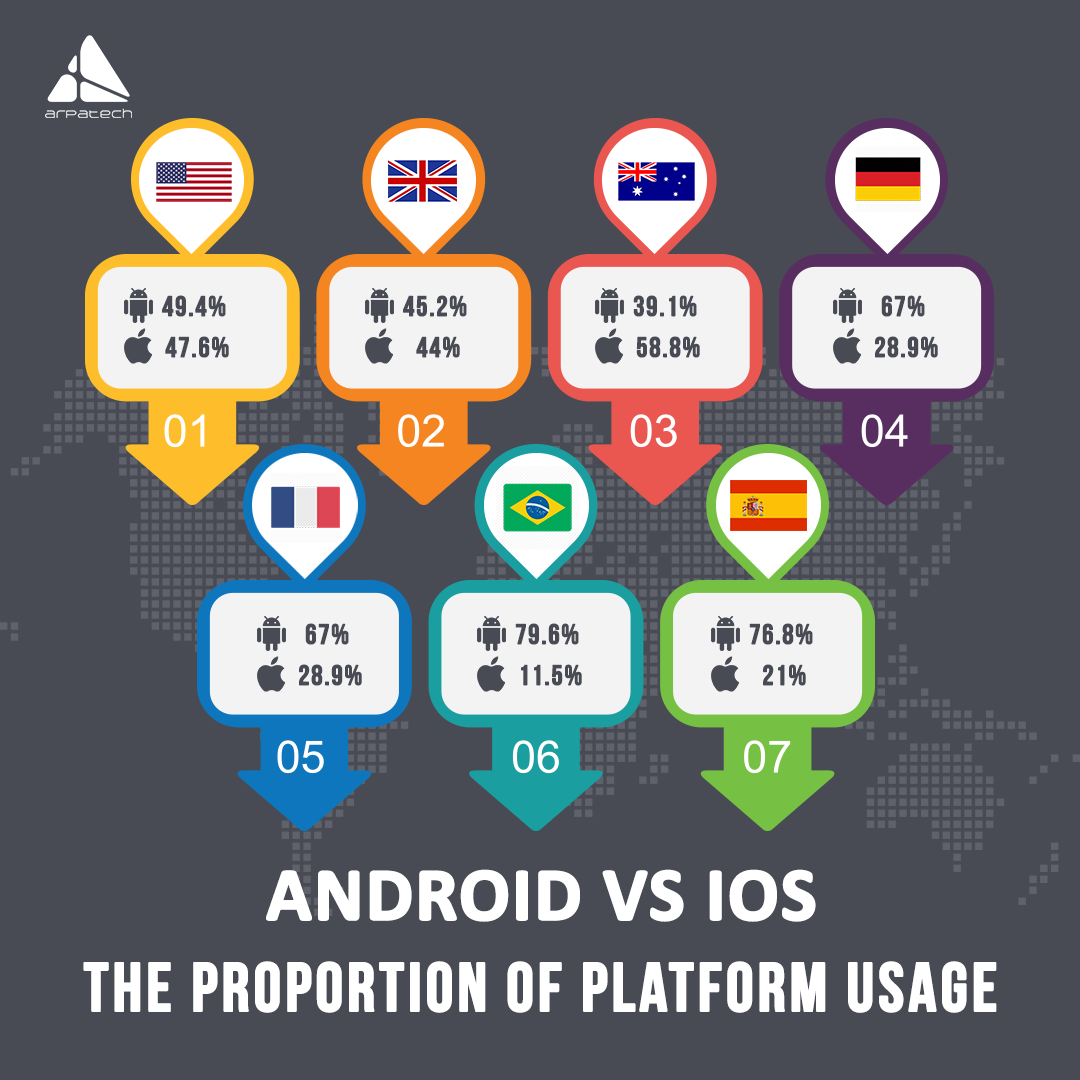 android-vs-ios-the-proportion-of-platform-usage