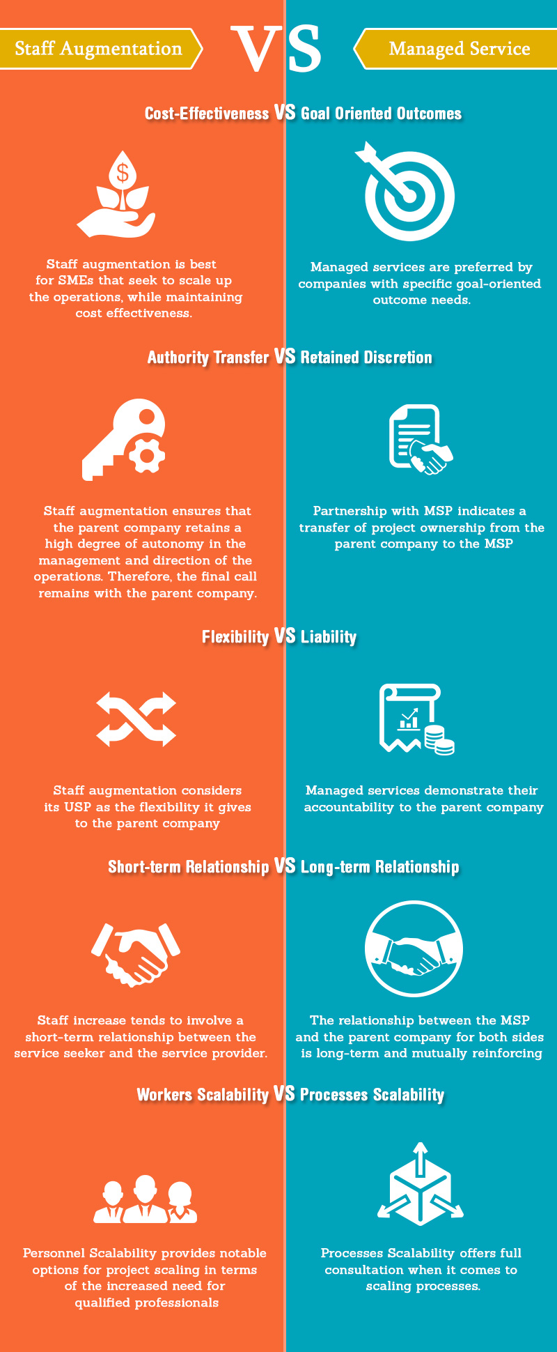 staff -augmented-vs-managed-services