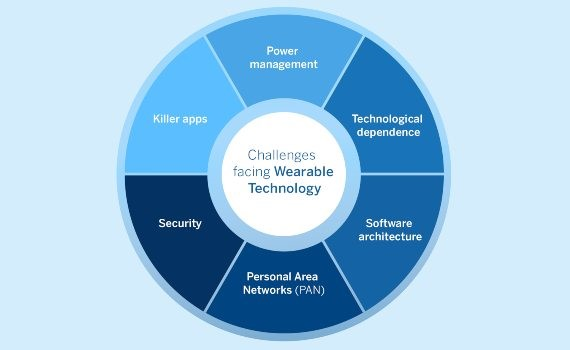 Challenges in Wearable Devices