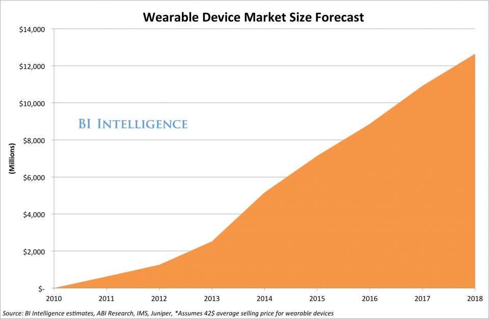The Growth of Wearable Devices